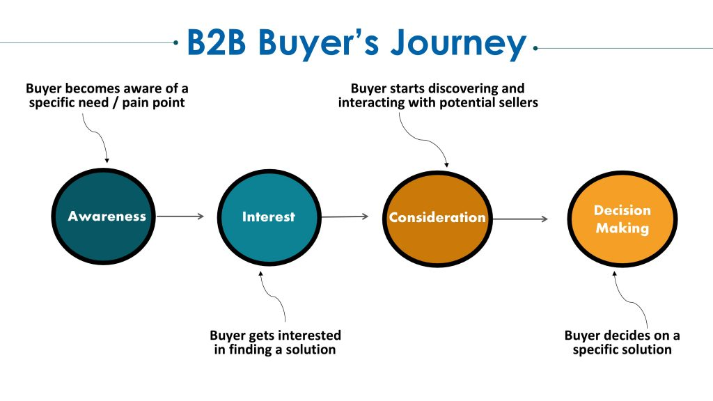 B2B Buyers Journey